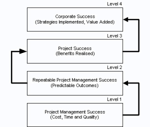 Four levels of project management maturity build on each other - can they be achieved simultaneously?