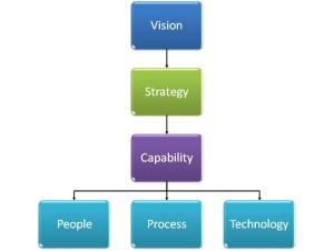 Building capability through people process and technology